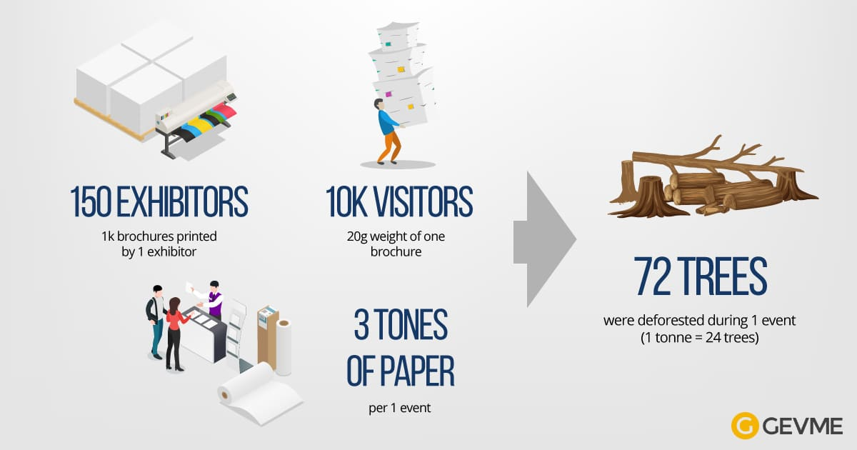 Paper waste at the events